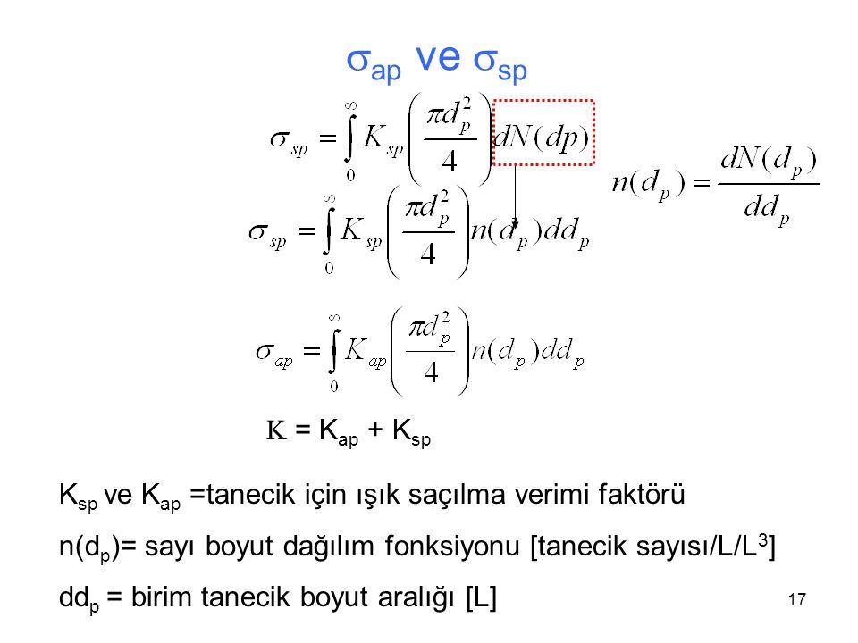 sap ve ssp K = Kap + Ksp. Ksp ve Kap =tanecik için ışık saçılma verimi faktörü. n(dp)= sayı boyut dağılım fonksiyonu [tanecik sayısı/L/L3]